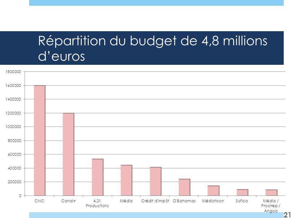 Répartition du budget de 4,8 millions d'euros