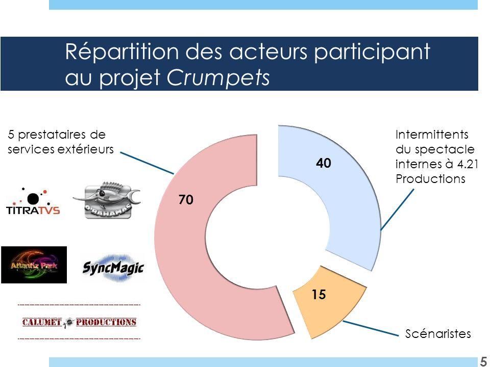 Répartition des acteurs participant au projet Crumpets