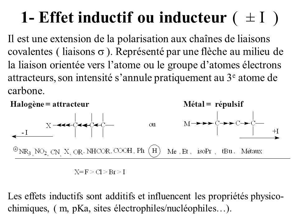 1- Effet inductif ou inducteur ( ± I )