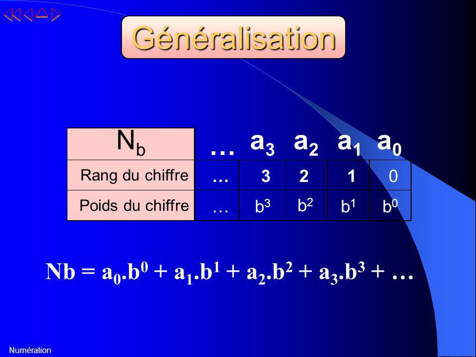 Généralisation Nb a3 a2 a1 a0 … Nb = a0.b0 + a1.b1 + a2.b2 + a3.b3 + …