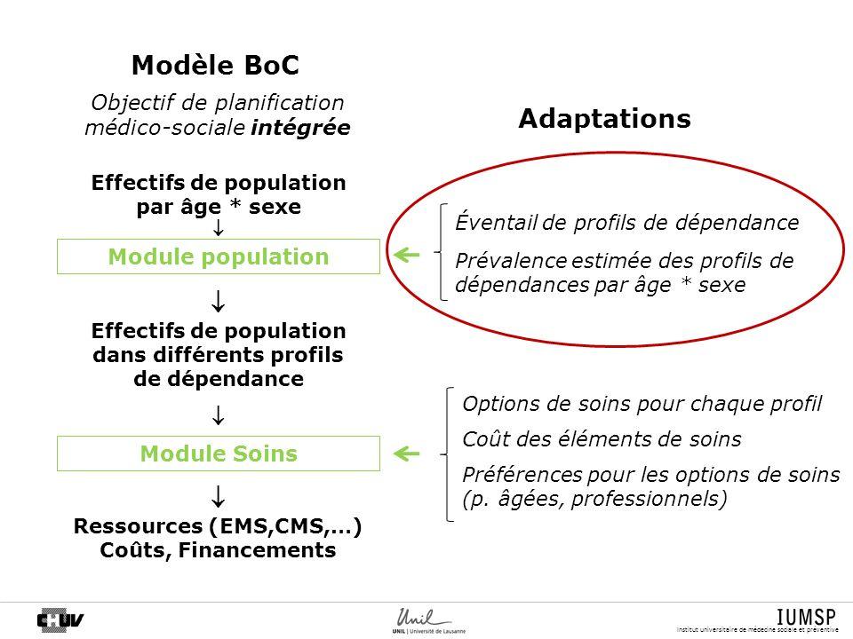 Modèle BoC Adaptations