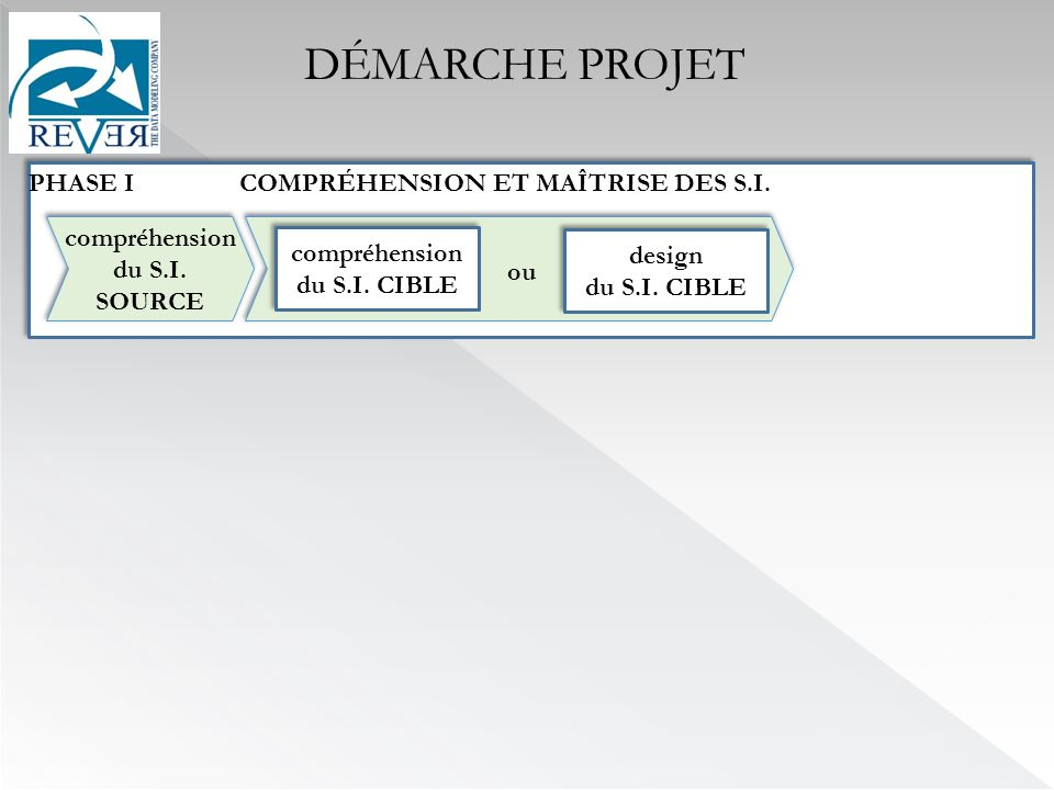 DÉMARCHE PROJET PHASE I COMPRÉHENSION ET MAÎTRISE DES S.I.