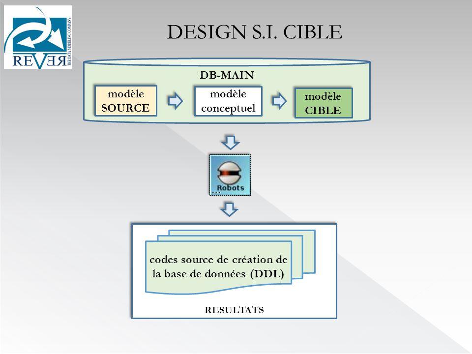 codes source de création de la base de données (DDL)