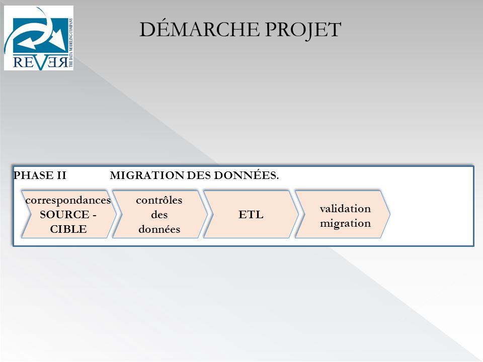 DÉMARCHE PROJET PHASE II MIGRATION DES DONNÉES. correspondances