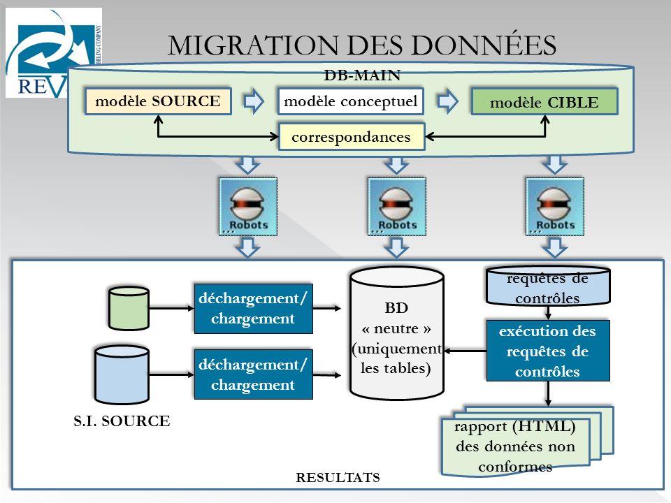 MIGRATION DES DONNÉES modèle conceptuel modèle SOURCE modèle CIBLE