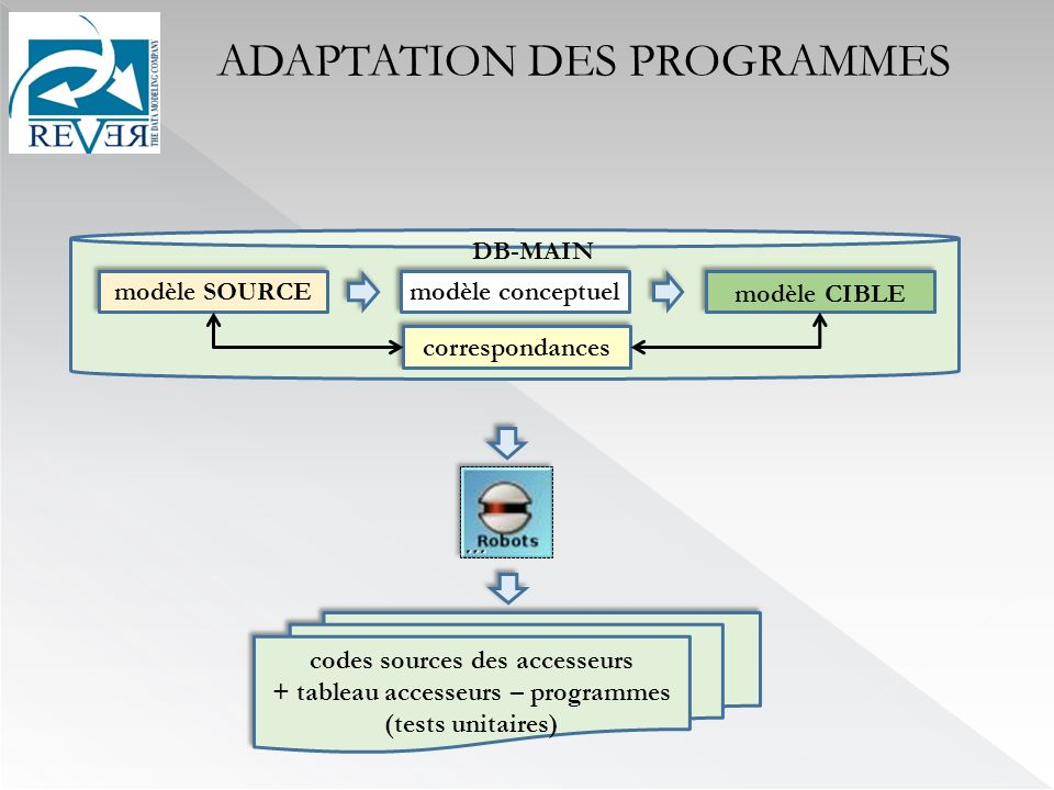 codes sources des accesseurs + tableau accesseurs – programmes