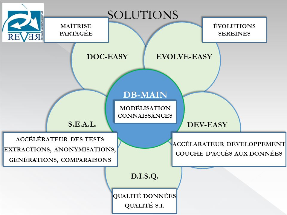 SOLUTIONS DB-MAIN DOC-EASY EVOLVE-EASY S.E.A.L. DEV-EASY D.I.S.Q.