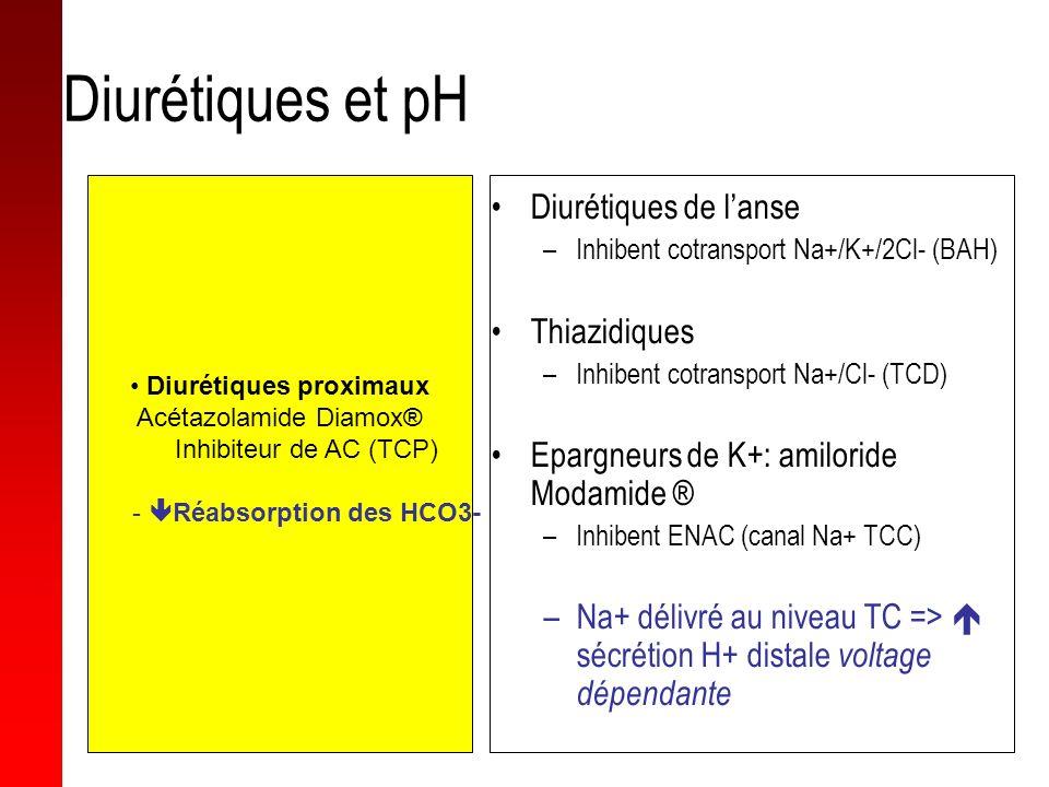 Diurétiques et pH Acétazolamide Diamox® Diurétiques de l'anse