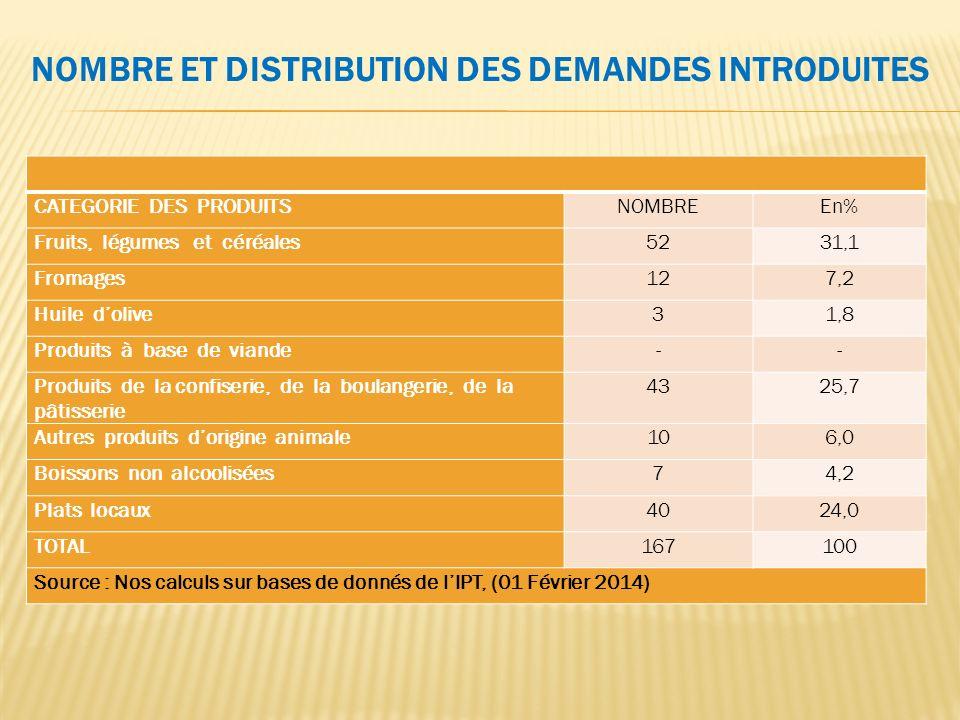 Nombre et Distribution des Demandes Introduites