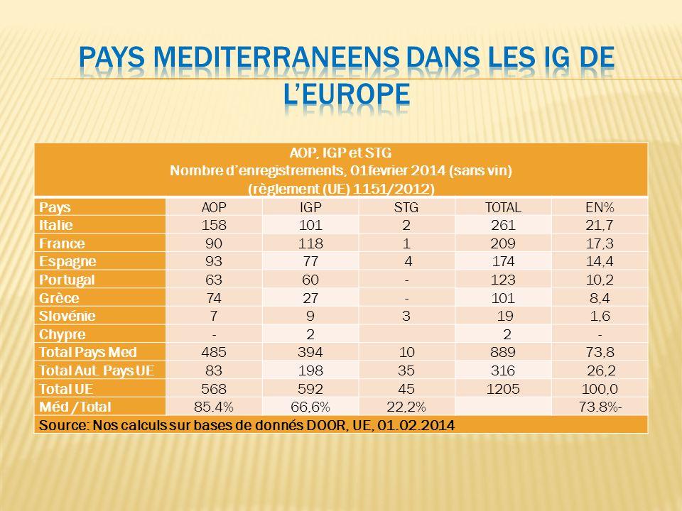 Pays MEditerranEens dans les IG de l'Europe