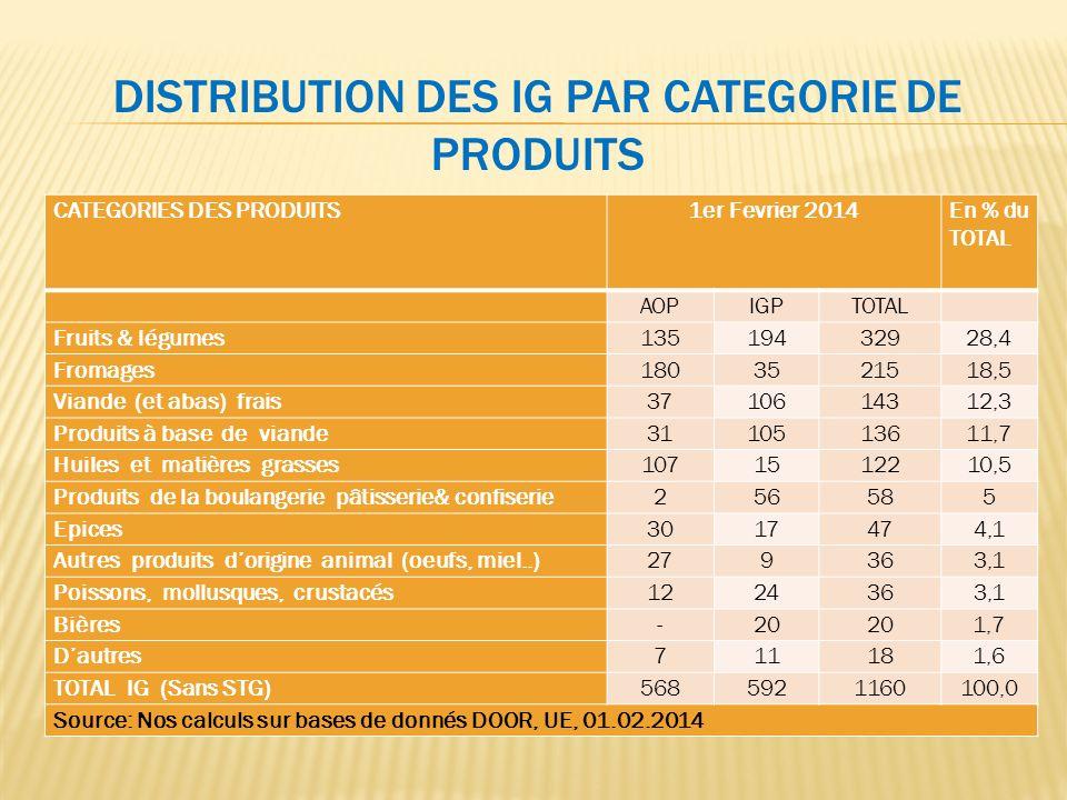Distribution des IG Par CatEgorie de Produits