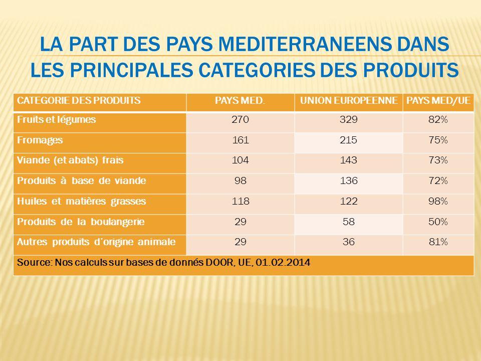 La Part des Pays MEditerranEens dans Les Principales CatEgories des Produits