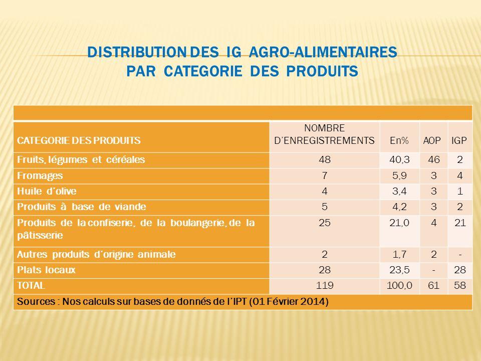 Distribution des IG Agro-alimentaires par CatEgorie des Produits