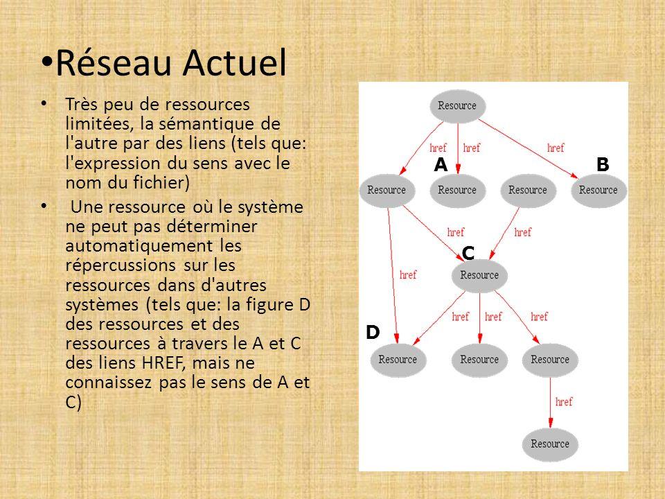 Réseau Actuel Très peu de ressources limitées, la sémantique de l autre par des liens (tels que: l expression du sens avec le nom du fichier)