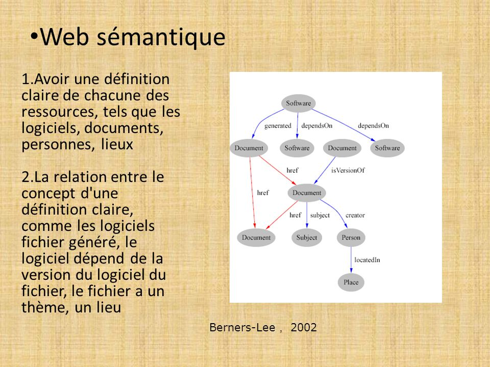 Web sémantique 1.Avoir une définition claire de chacune des ressources, tels que les logiciels, documents, personnes, lieux.