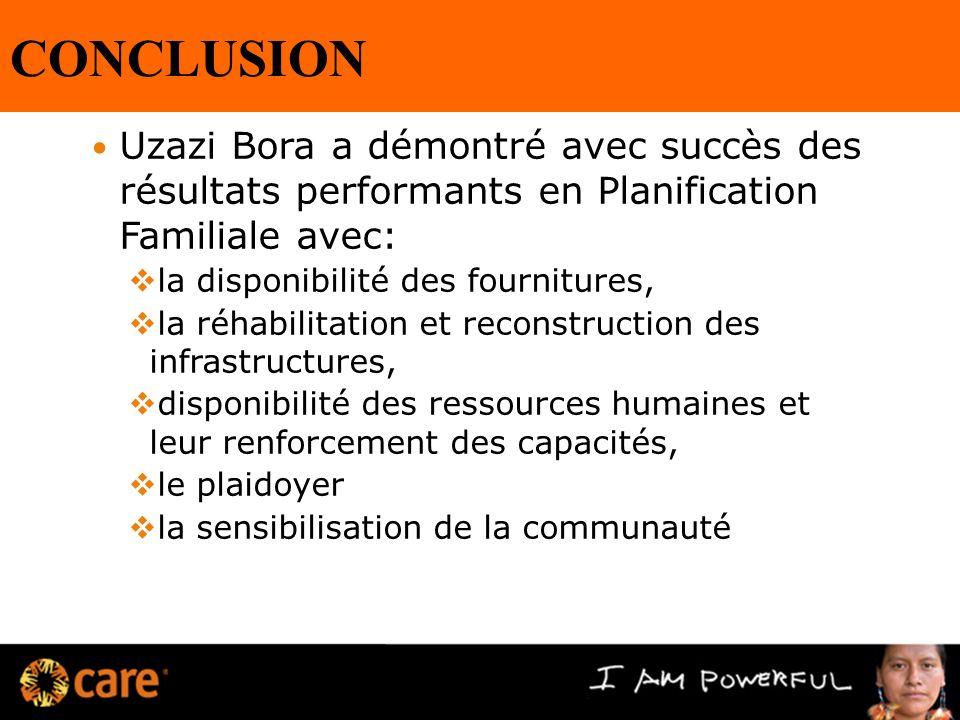 CONCLUSION Uzazi Bora a démontré avec succès des résultats performants en Planification Familiale avec: