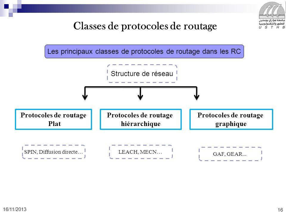 Cette section présente trois classes principales de protocoles de routage dédiés aux RCSF, à savoir les protocoles utilisant le routage plat, le routage hiérarchique ou le routage géographique.