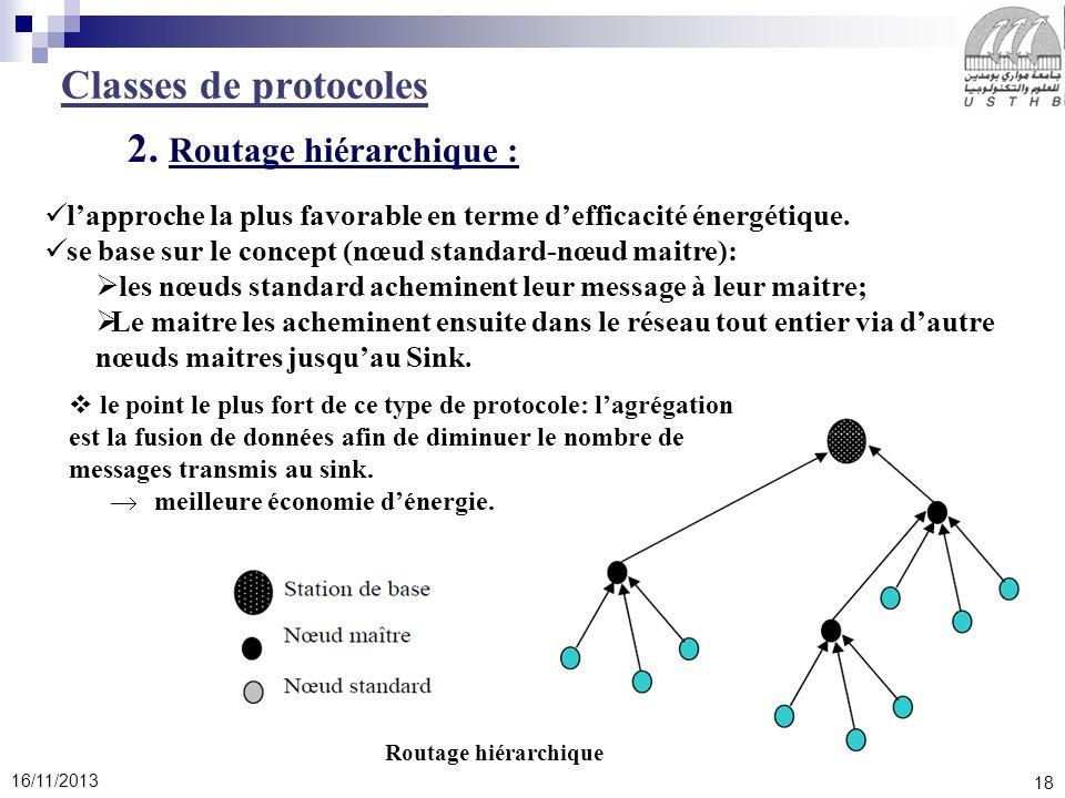 2. Routage hiérarchique :