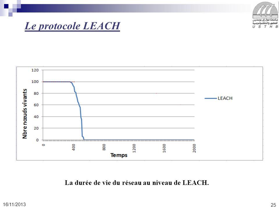 Le protocole LEACH La durée de vie du réseau au niveau de LEACH.
