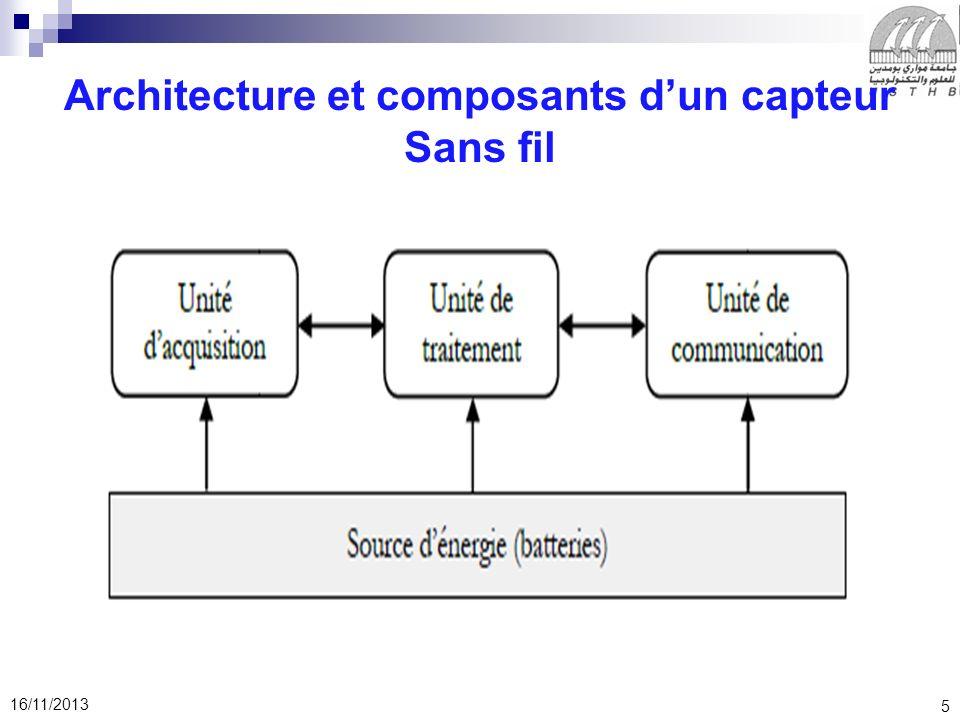 Architecture et composants d'un capteur Sans fil