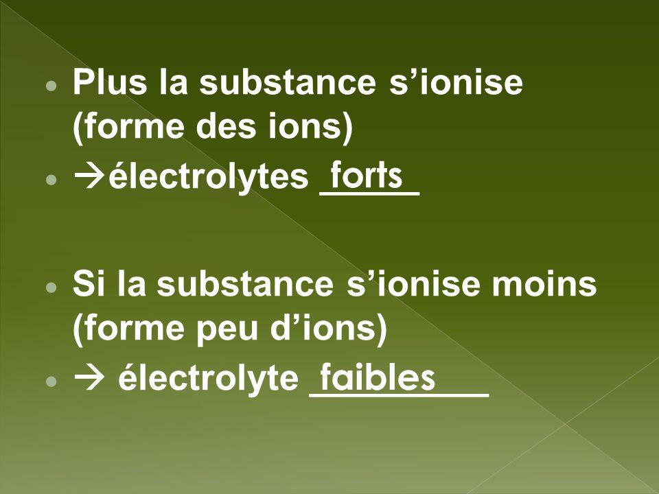Plus la substance s'ionise (forme des ions)