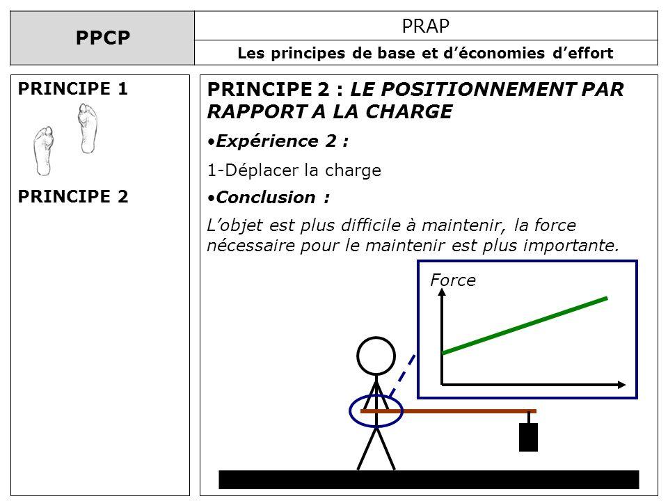 PRINCIPE 2 : LE POSITIONNEMENT PAR RAPPORT A LA CHARGE