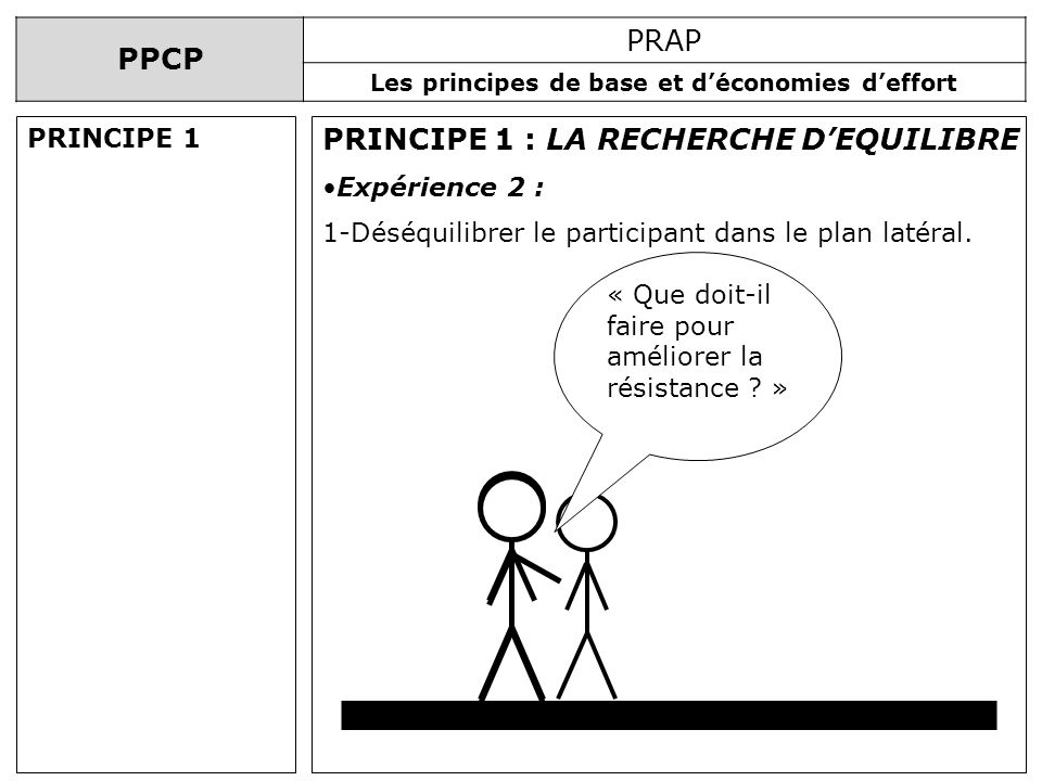 PRINCIPE 1 : LA RECHERCHE D'EQUILIBRE