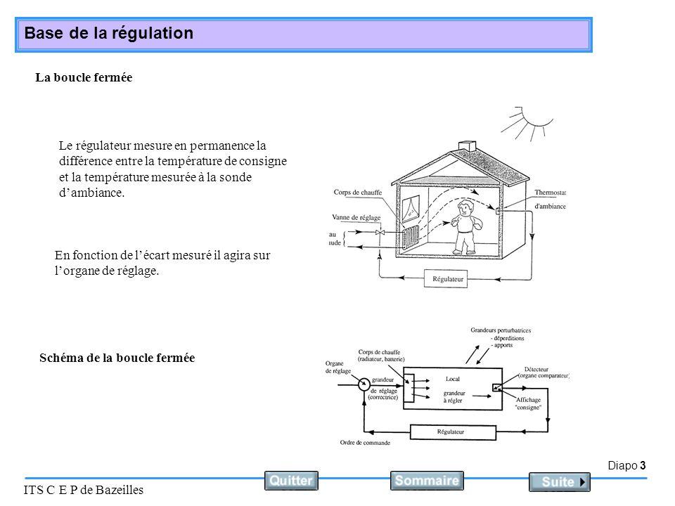 La boucle fermée Le régulateur mesure en permanence la différence entre la température de consigne et la température mesurée à la sonde d'ambiance.