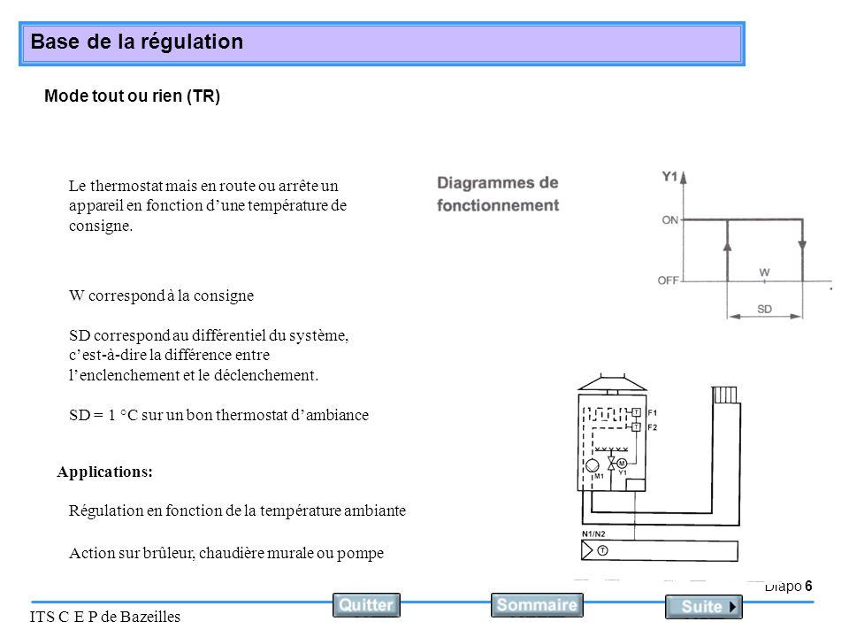 Mode tout ou rien (TR) Le thermostat mais en route ou arrête un appareil en fonction d'une température de consigne.