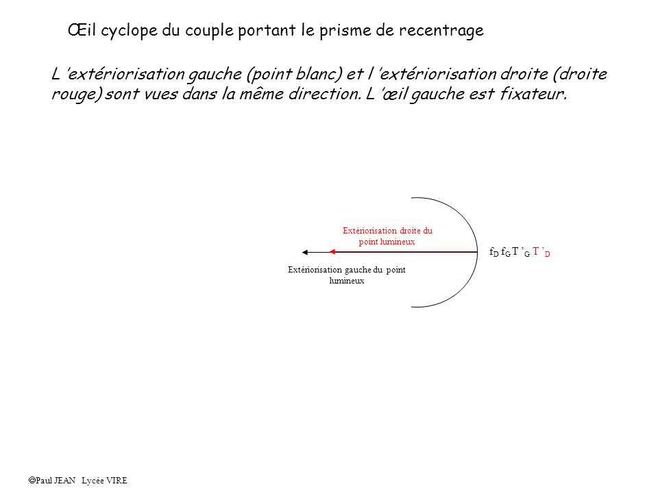 Œil cyclope du couple portant le prisme de recentrage