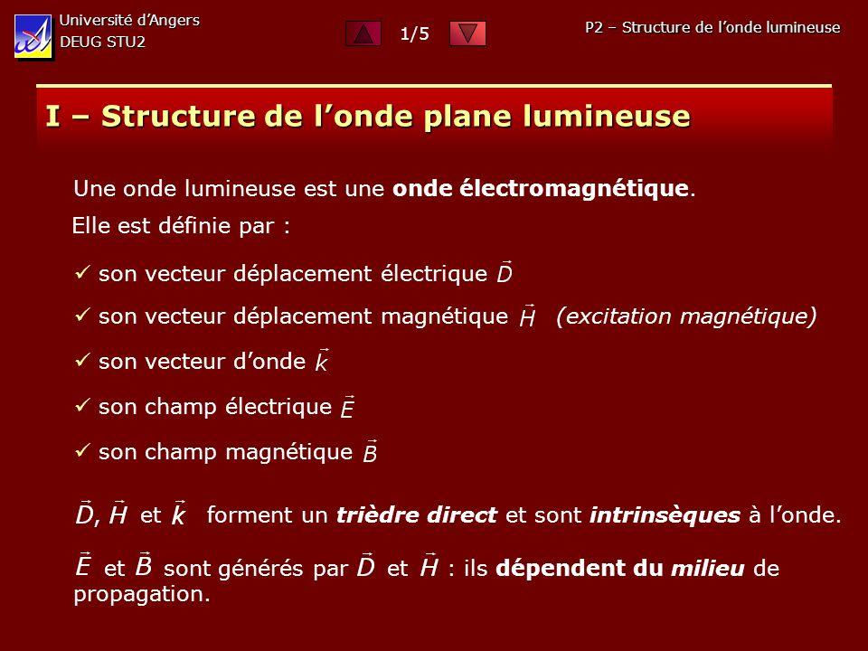 I – Structure de l'onde plane lumineuse