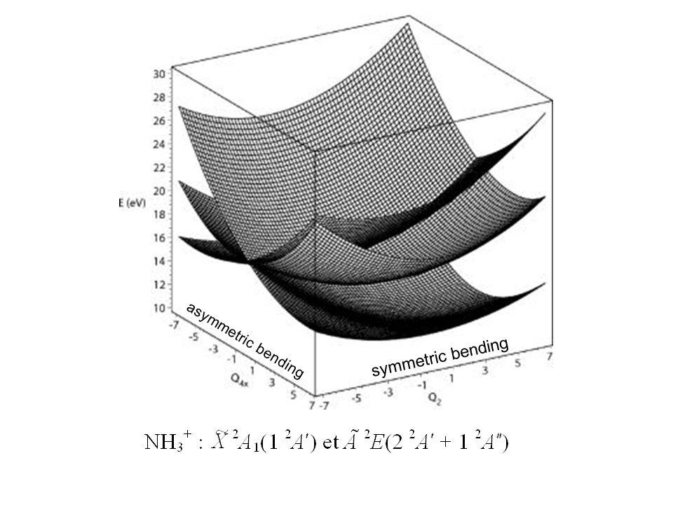 asymmetric bending symmetric bending