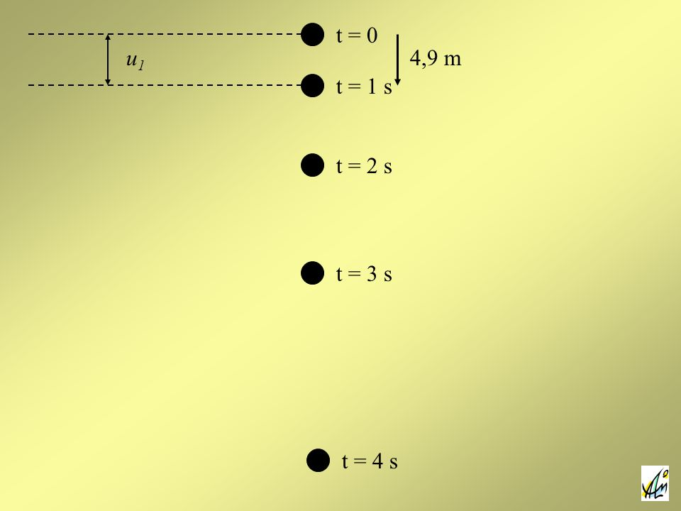t = 0 u1 4,9 m t = 1 s t = 2 s t = 3 s t = 4 s