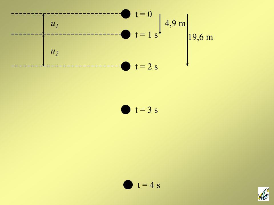 t = 0 u1 4,9 m t = 1 s 19,6 m u2 t = 2 s t = 3 s t = 4 s