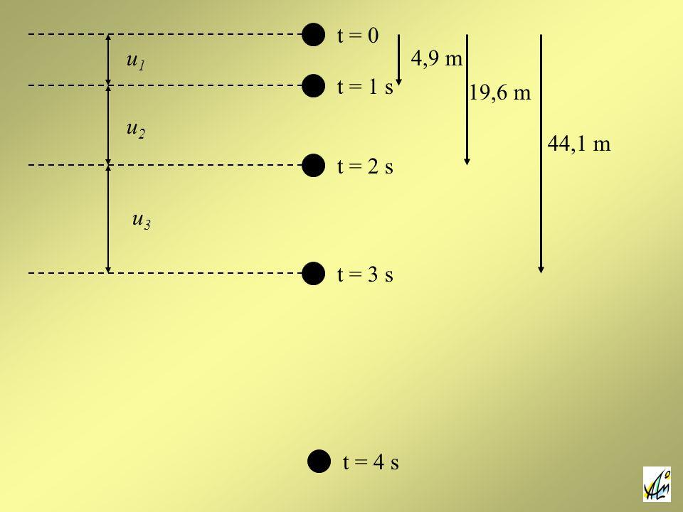 t = 0 u1 4,9 m t = 1 s 19,6 m u2 44,1 m t = 2 s u3 t = 3 s t = 4 s