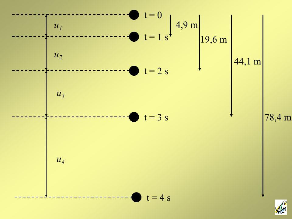 t = 0 u1 4,9 m t = 1 s 19,6 m u2 44,1 m t = 2 s u3 t = 3 s 78,4 m u4 t = 4 s