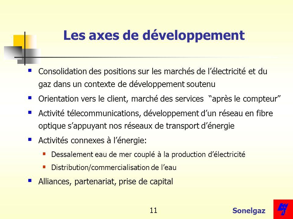 Les axes de développement