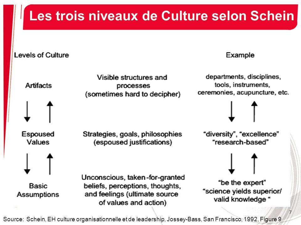 Les trois niveaux de Culture selon Schein