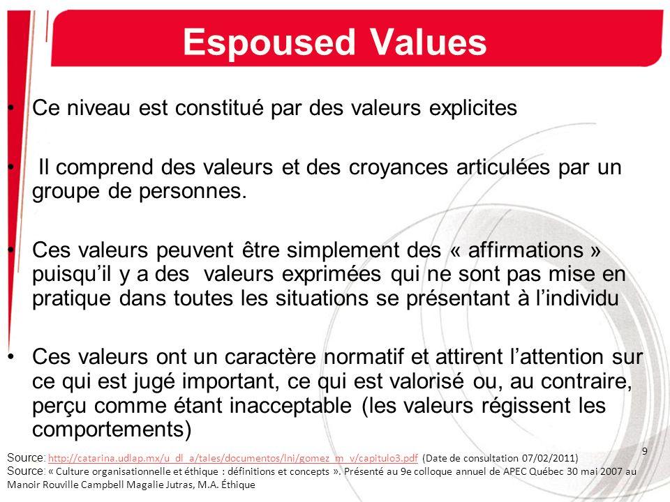 Espoused Values Ce niveau est constitué par des valeurs explicites
