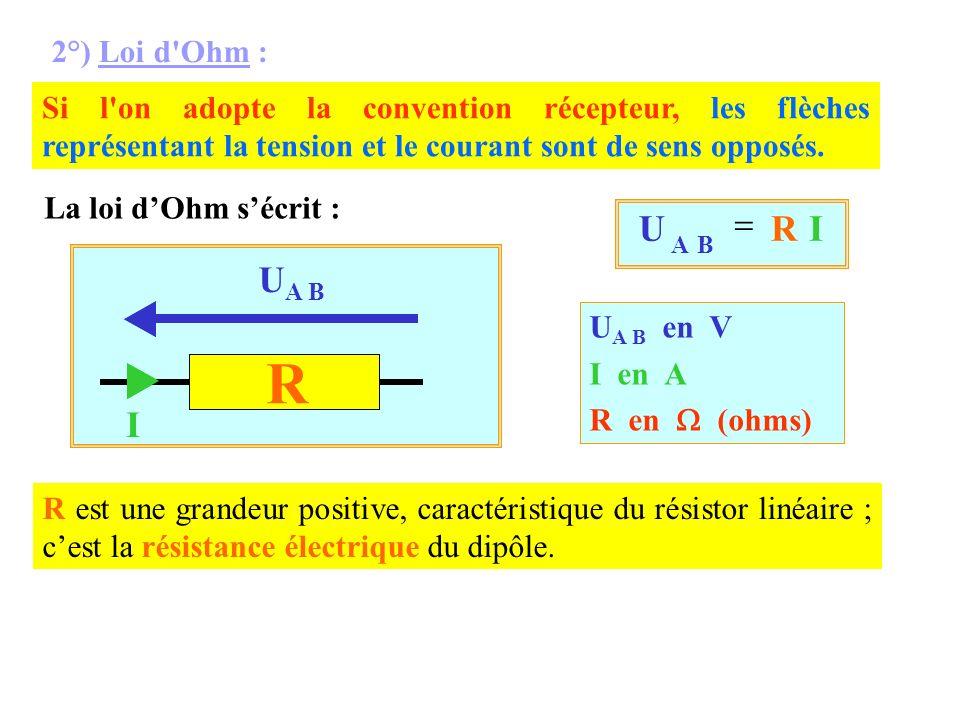 R UA B I B A I R U = 2°) Loi d Ohm :