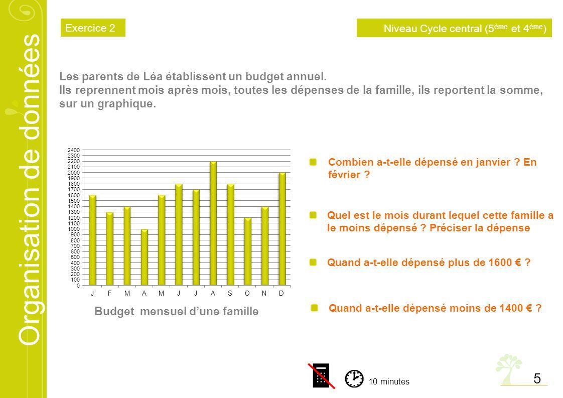 Budget mensuel d'une famille