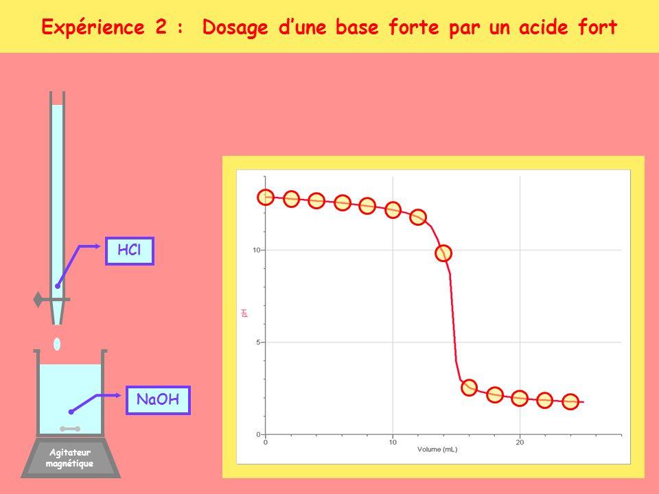 Expérience 2 : Dosage d'une base forte par un acide fort