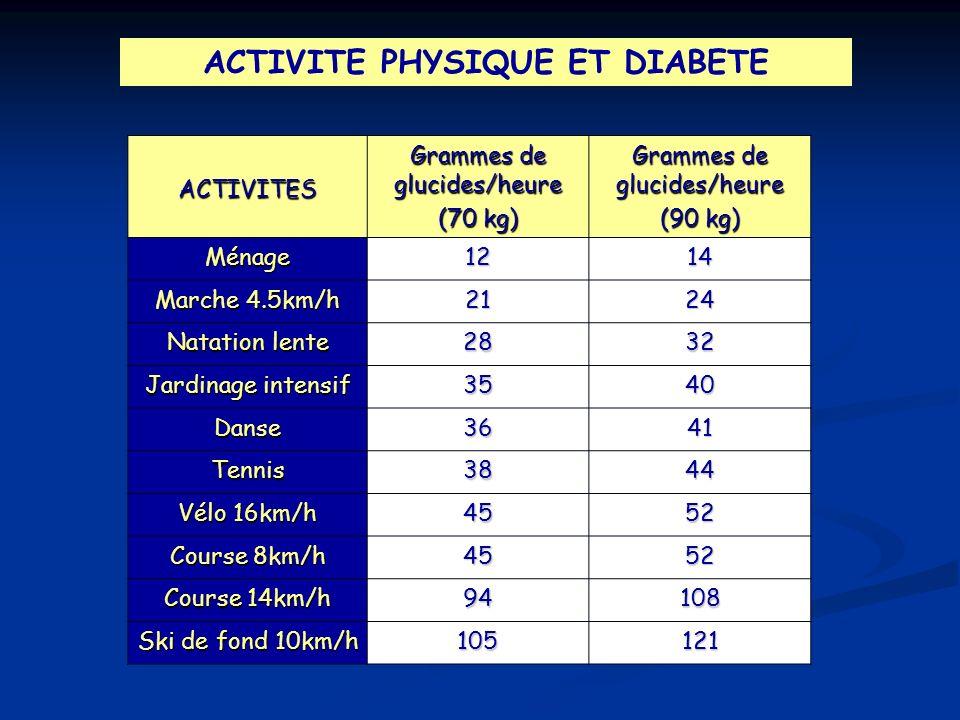 ACTIVITE PHYSIQUE ET DIABETE