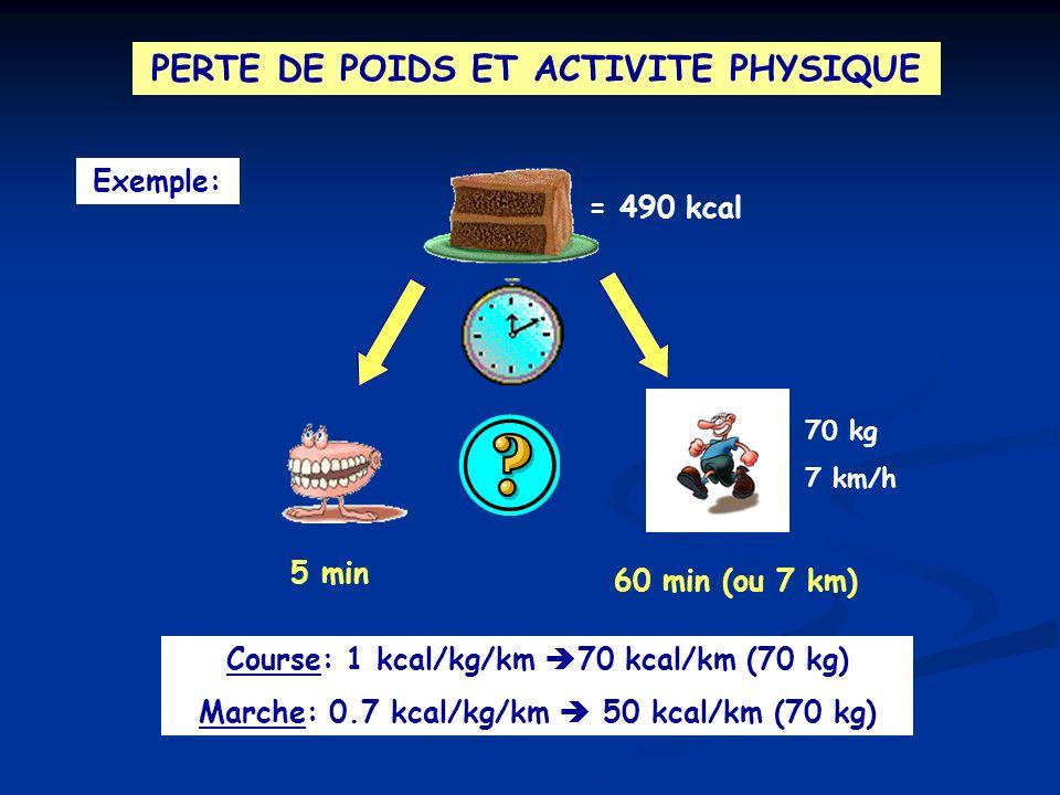 PERTE DE POIDS ET ACTIVITE PHYSIQUE