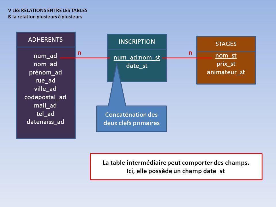 Concaténation des deux clefs primaires