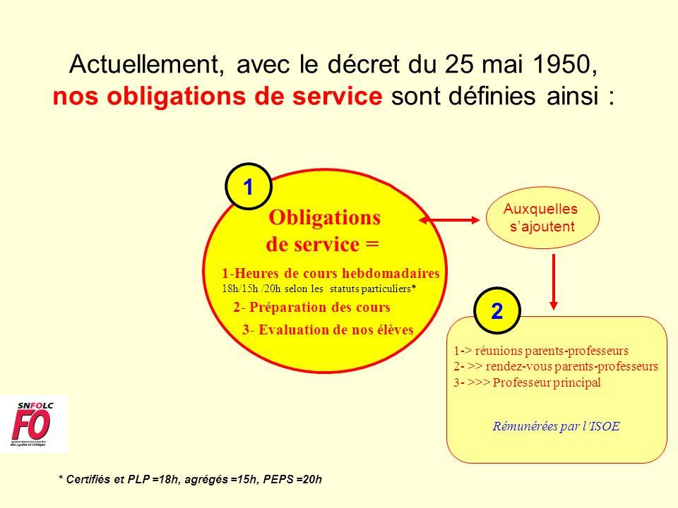Actuellement, avec le décret du 25 mai 1950, nos obligations de service sont définies ainsi :