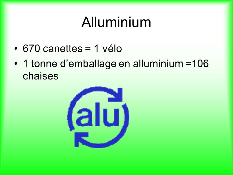 Alluminium 670 canettes = 1 vélo