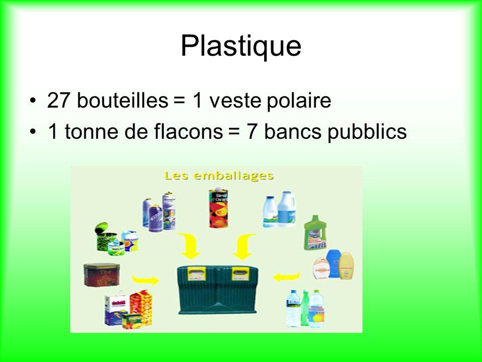 Plastique 27 bouteilles = 1 veste polaire