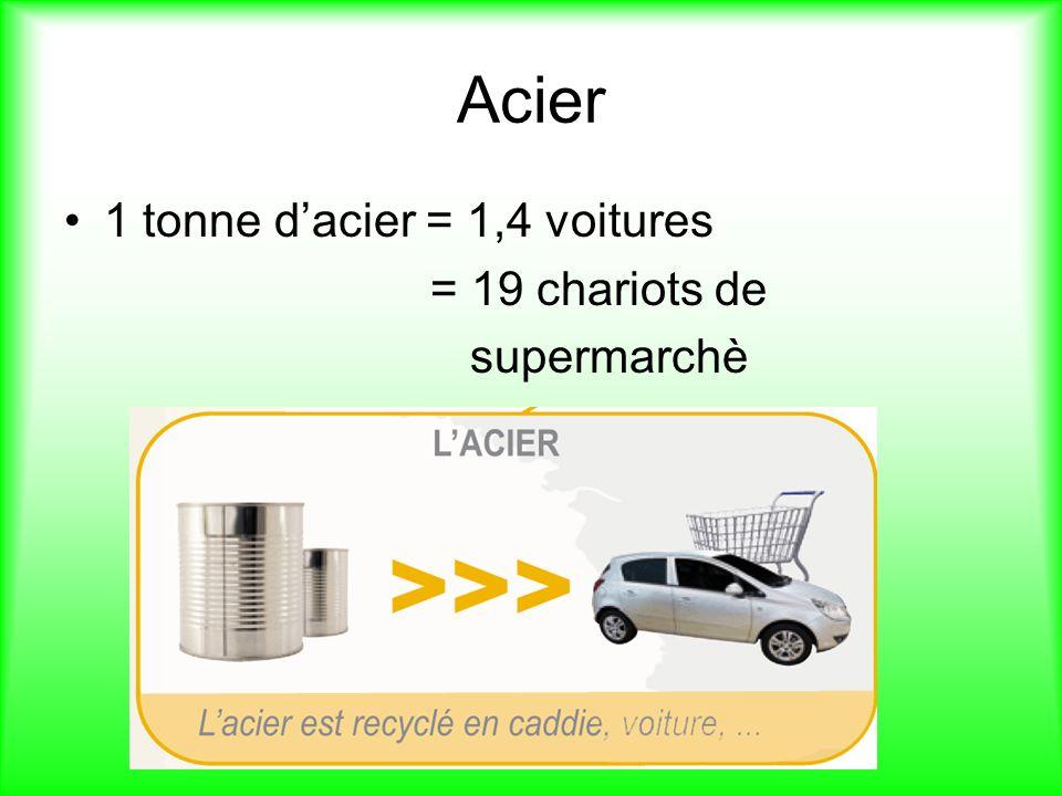 Acier 1 tonne d'acier = 1,4 voitures = 19 chariots de supermarchè