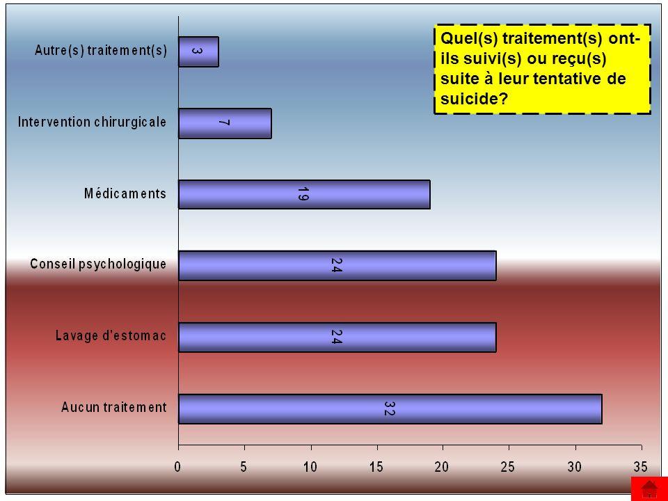 Quel(s) traitement(s) ont-ils suivi(s) ou reçu(s) suite à leur tentative de suicide